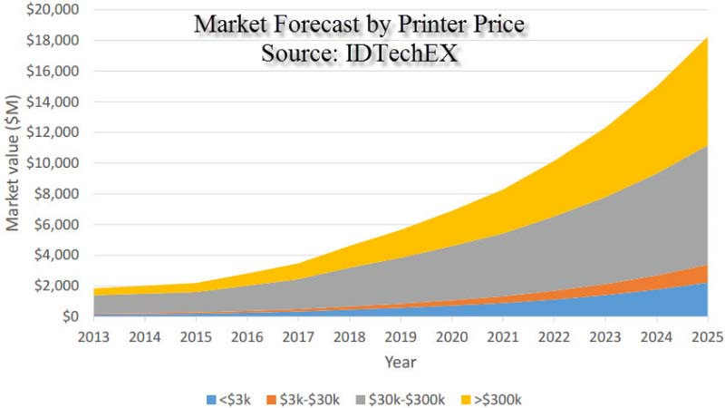 2025 forecast by price idtechex