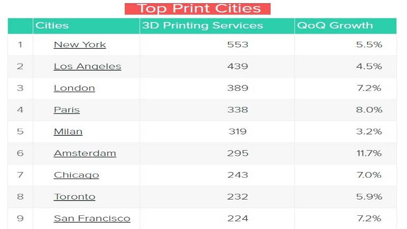 3dhubs top cities nov