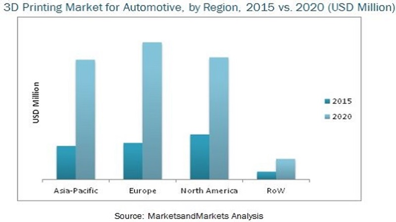 automotive 3d printing market