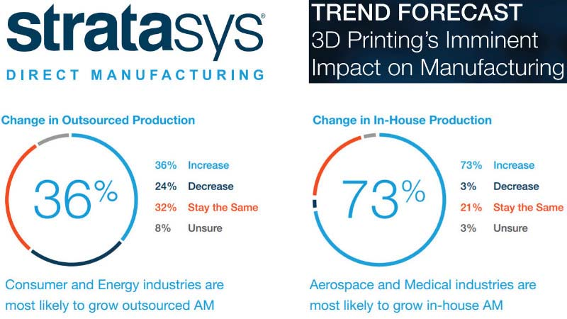 strataysys inhouse v outsourced